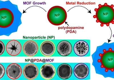 Use of mof Nanoparticles